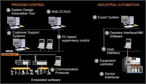 Automation graphic depicting the flow of Process Control and Industrial Automation